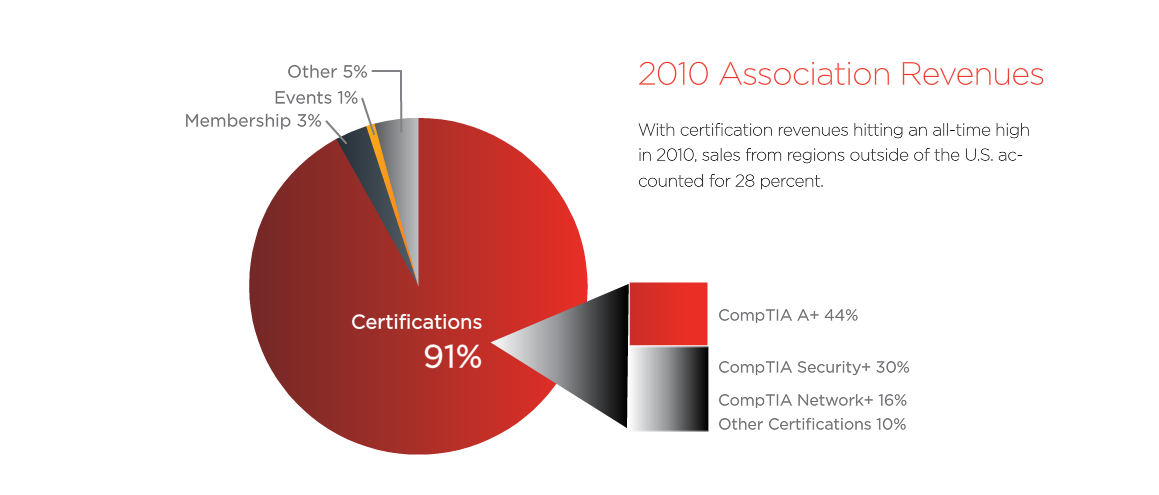 CompTIA Annual Report3.png