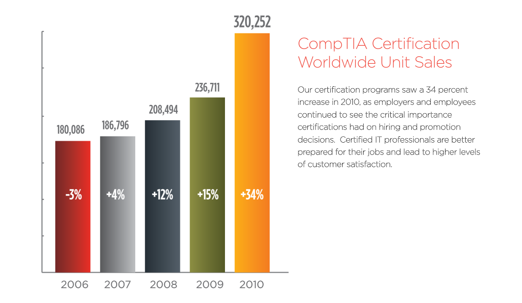 CompTIA Annual Report4.png